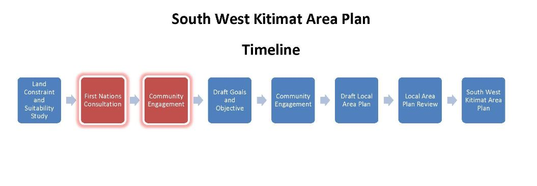 South West Kitimat Area Timeline